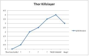 Thor Killslayer